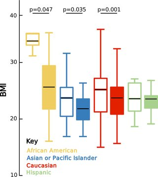 Gut microbiota diversity across ethnicities in the United States dlvr.it/Qstssj @PLOSBiology