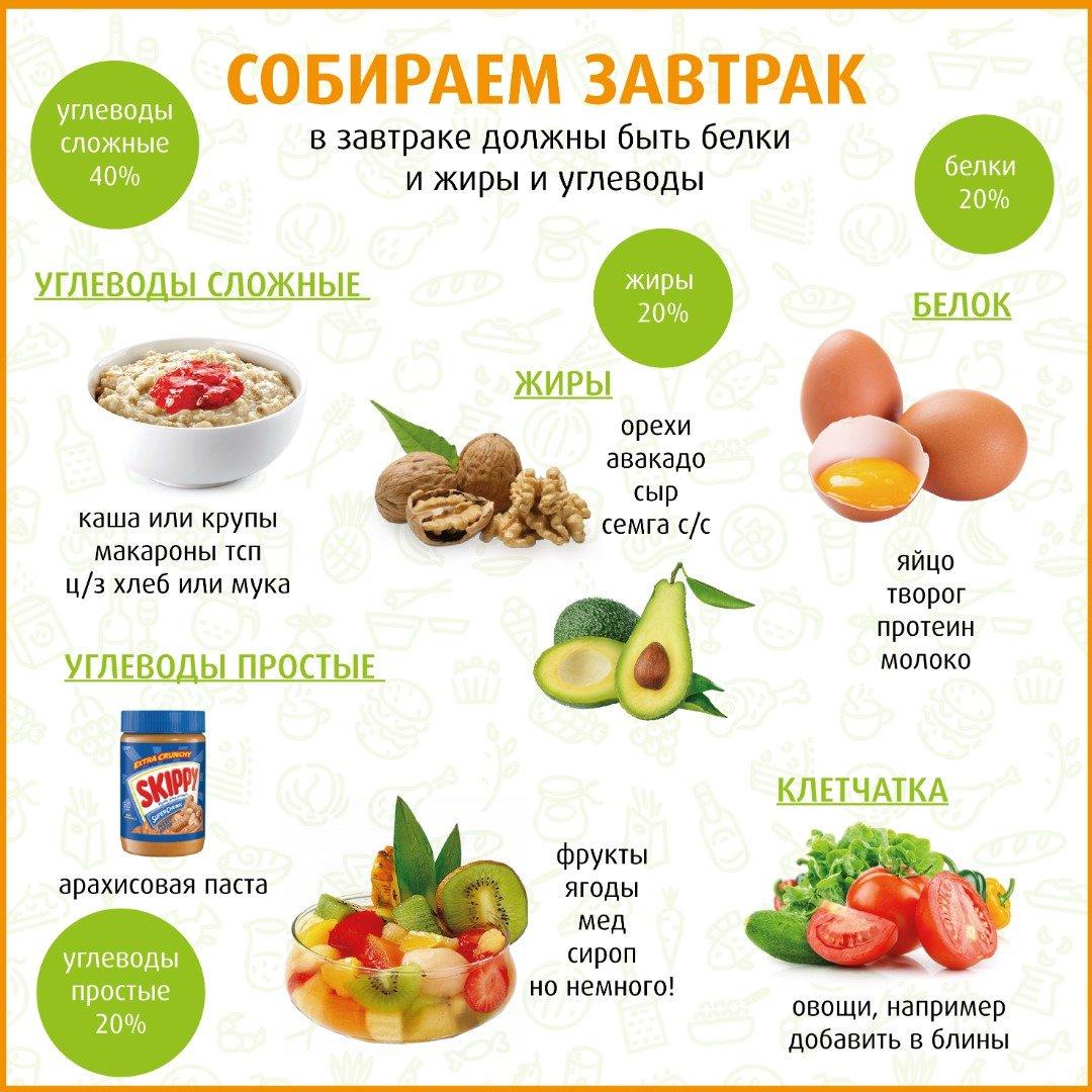 Польза углеводов при похудении
