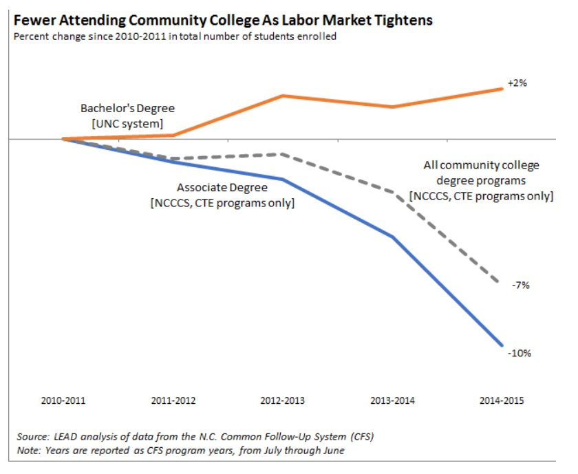 Fewer attending NC community colleges in recent years.  Taking advantage of tight labor market and opting for jobs instead?  UNC enrollment up modestly. Read more on the #LEADfeed https://www.nccommerce.com/blog/2018/12/03/job-finding-and-college-enrollment-north-carolina%E2%80%99s-tight-labor-market …