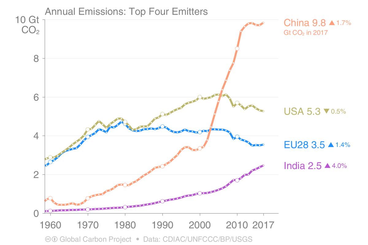Kina haller i fn mote om klimat 2