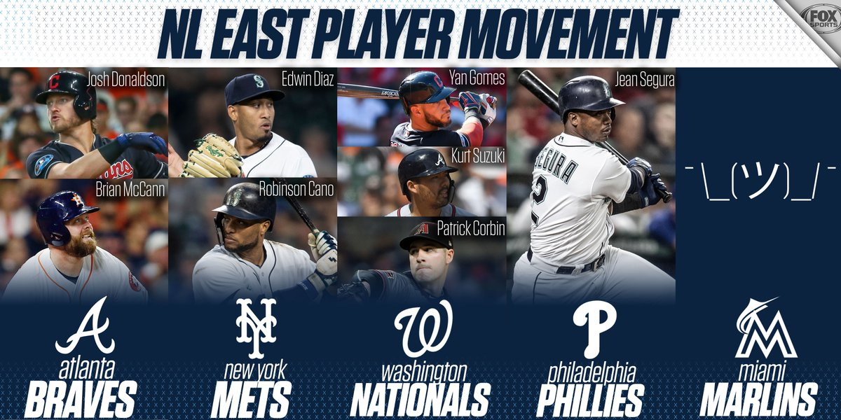 The NL East has been active this offseason (mostly).