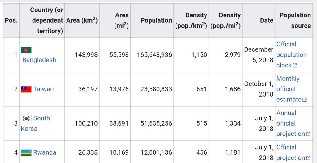 list of countries and dependencies by population density - 1024×527