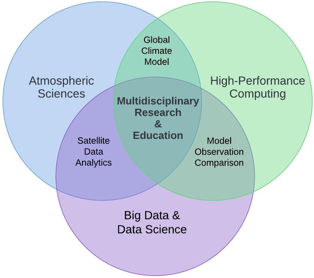 South Big Data Innovation Hub