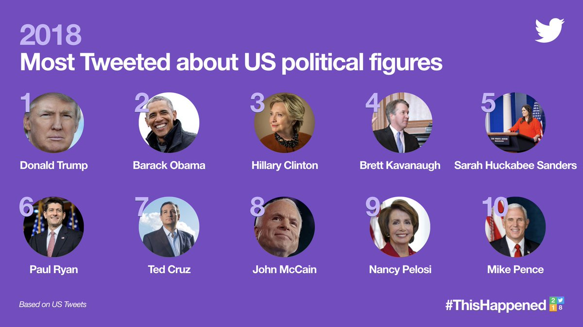 Who were the most tweeted about US political figures in 2018? #ThisHappened