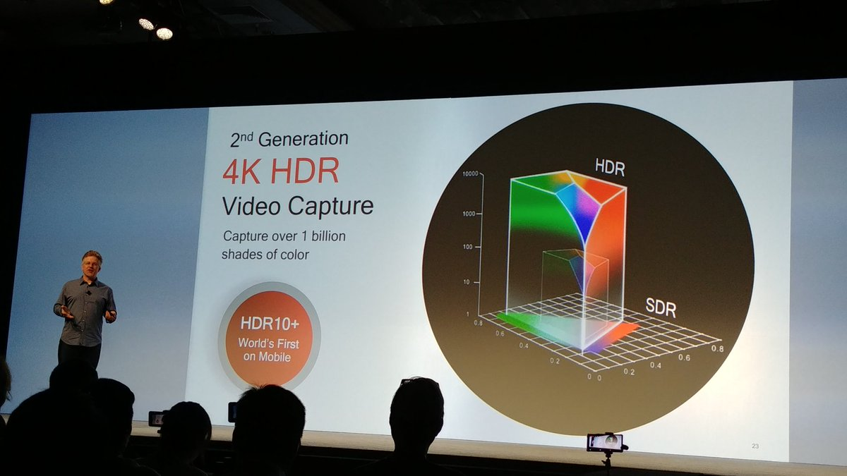 2nd gen. 4K HDR video capture - now with HDR10+ on mobile.