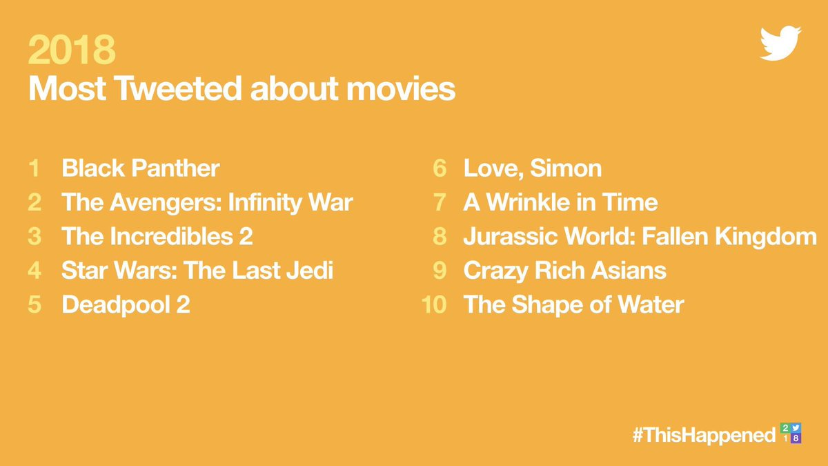 How about them #1, #2, #3, #4 and #7? Thank you #RyanCoogler, @Russo_Brothers, @ava, @BradBirdA113 and @rianjohnson for partnering with us on epic global marketing campaigns for your films #BlackPanther #Avengers #InfinityWar #Incredibles2 #WrinkleInTime #StarWars #TheLastJedi