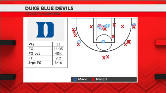 Duke's 33 points in the first half against Hartford are its fewest in any half this season.