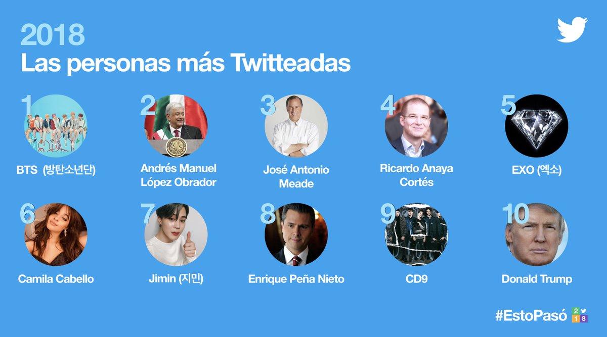 En México, #EstoPasó en 2018.  Conoces cuáles fueron las figuras que marcaron a los mexicanos en Artistas, Deportistas, Políticos y Personas más Twitteadas 👇