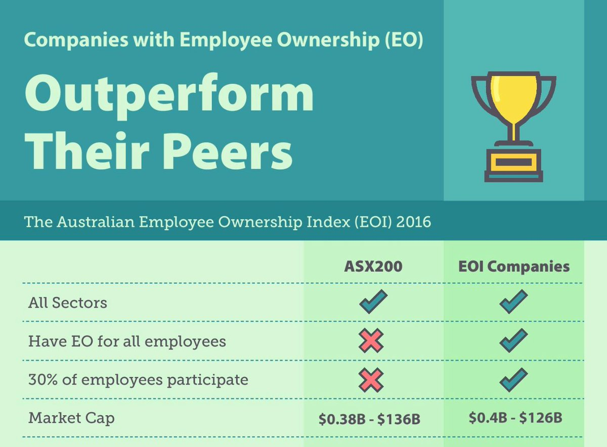Read about 8 lessons from successful #EmployeeOwned companies sourced from our US counterparts @theNCEO 8⃣📋 These tips go some way in explaining why employee owned businesses consistently outperform their peers... Link: https://employeeownership.com.au/8-lessons-from-successful-employee-owned-companies/…