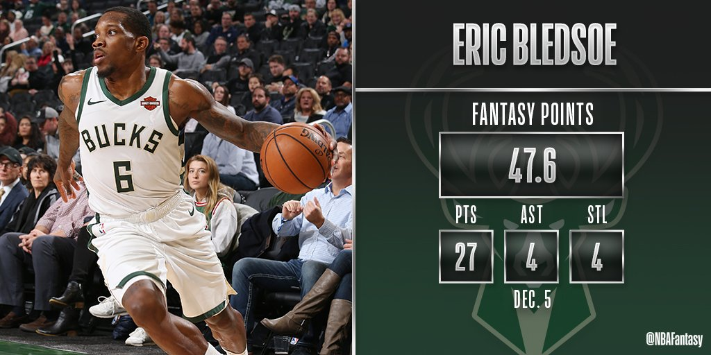 Eric Bledsoe had the most #NBAFantasy points for the @Bucks tonight in their victory over Detroit in Milwaukee!