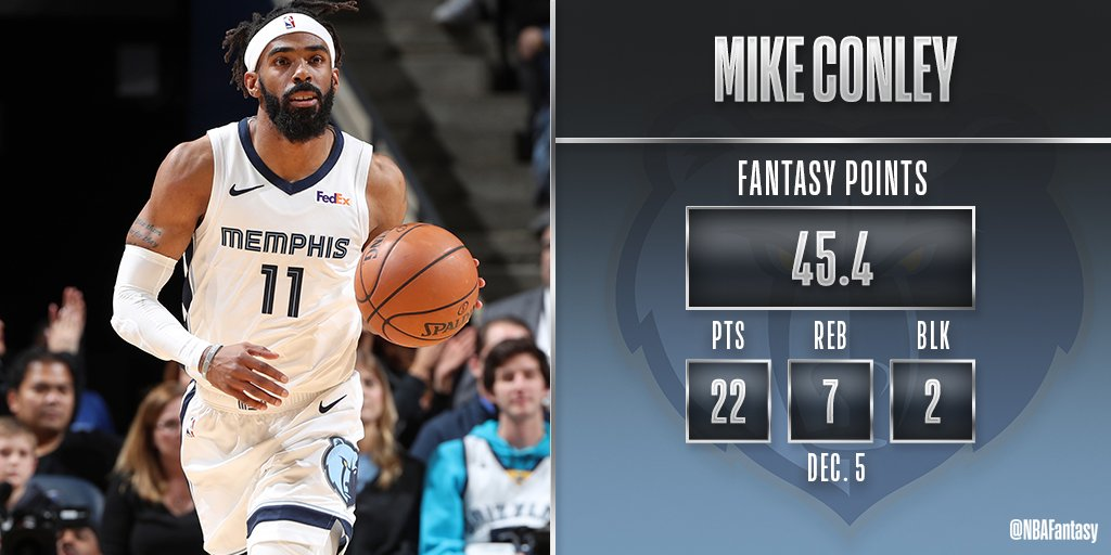 Mike Conley had the highest #NBAFantasy point total tonight in Memphis in the @memgrizzs 96-86 victory over the Clippers! Conley has played very well of late, hitting at least 45 fantasy points in 4 of his last 5 games!