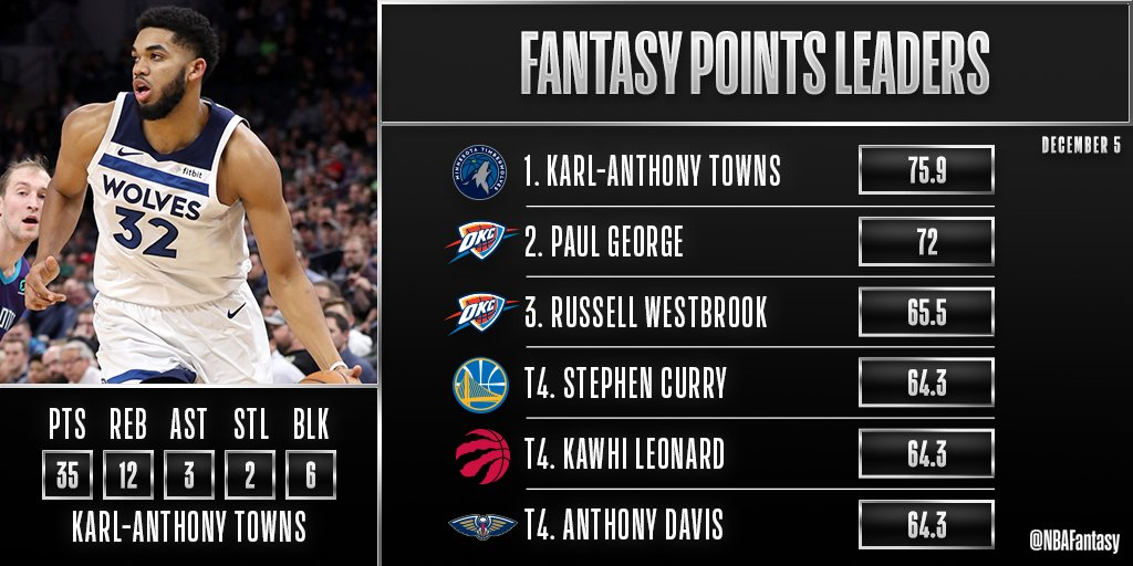 Thats a wrap on a busy 10-game #NBAFantasy slate! Many highlights on our leaderboard including Karl-Anthony Towns big performance for the @Timberwolves, an @okcthunder pair leading the way to a thrilling comeback & 3 IDENTICAL fantasy point outputs!