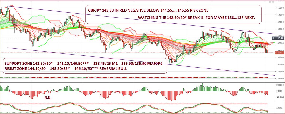 Raf Trading Gbpjpy Picture Forex Yen Gbpusd Markets Investing Stocks Tradingyourway Cryptocurrencies Orex Fxtrading