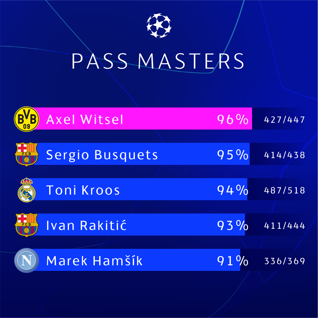 🎯 2018/19 group stage pass masters: midfielders 👌   #UCL