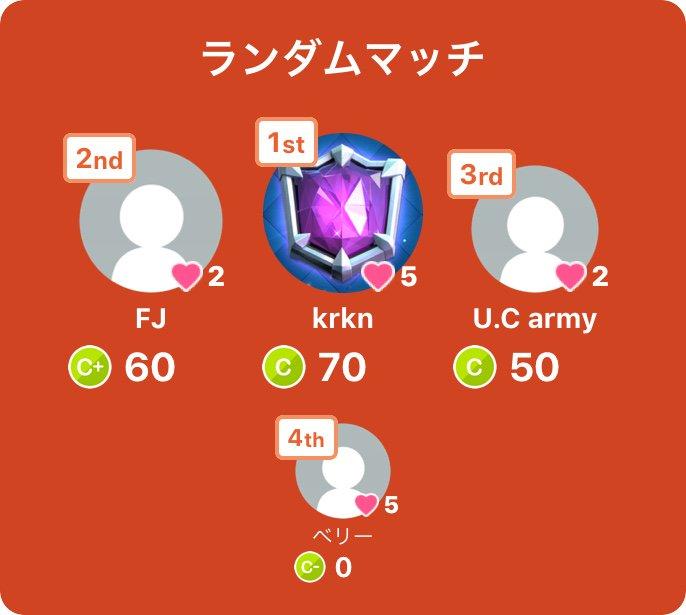 みんなで早押しクイズに1位で勝利!iOS: Android: #みんはや #みんなで早押しクイズ💪( '-' 💪)