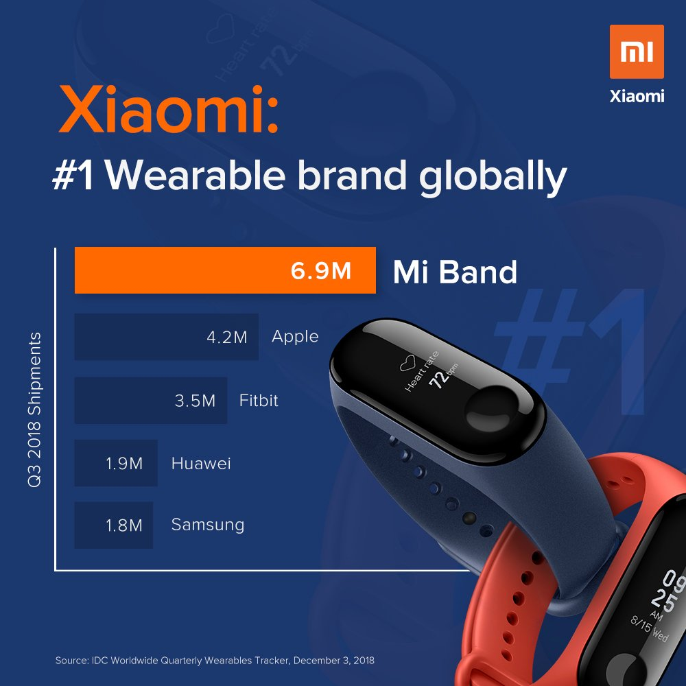 Mi India Xiaomiindia Twitter Norton Tempered Glass Xiaomi 4s 50ampquot In And The World Over For Choosing Band As Their Perfect Fitness Ally Rt If Youre Using Bandpic Xsfyivsilt