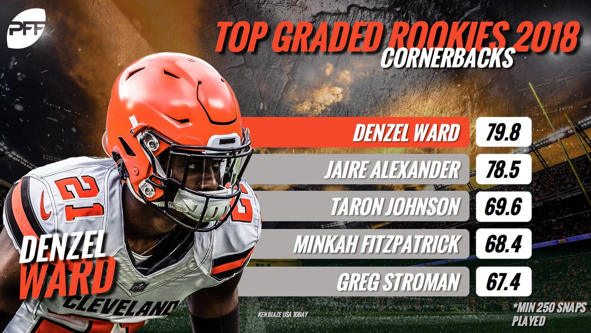 Denzel Ward is the highest graded rookie cornerback in the NFL through 13 weeks.