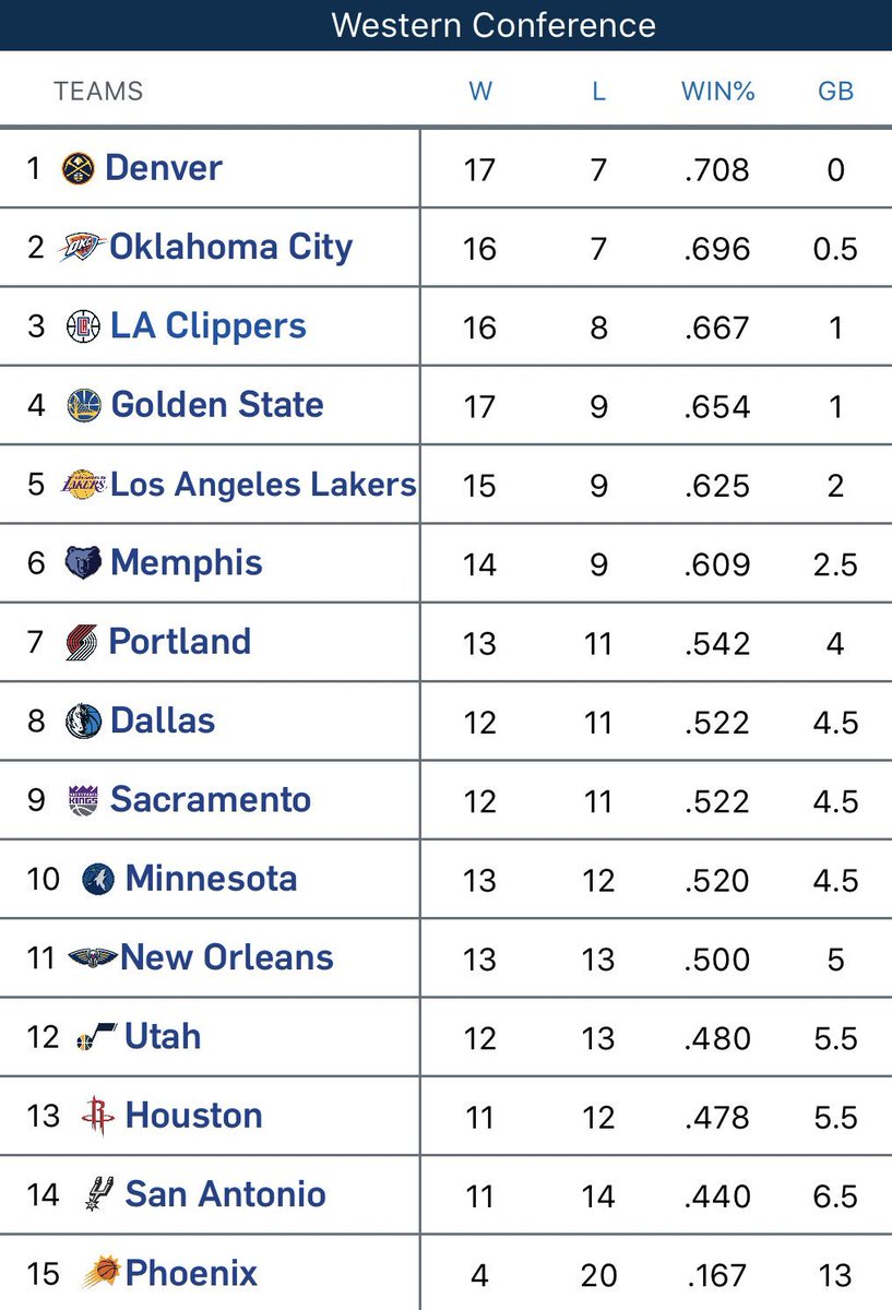 *Whispers* Spurs currently have the second worst record in the West