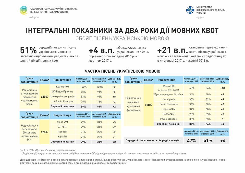 Минулорічний прогноз Нацради щодо зростання частки україномовних пісень в ефірі радіостанцій здійснився: cередній показник в ефірі загальнонаціональних радіостанцій становить вже 51% http://bit.ly/2Sv00rp #КвотиПрацюють #НацРада #МінСтець