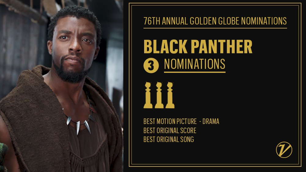 #BlackPanther scored three nominations, including Best Motion Picture - Drama https://t.co/9sE7IeIUbE https://t.co/cCrvWexNYE