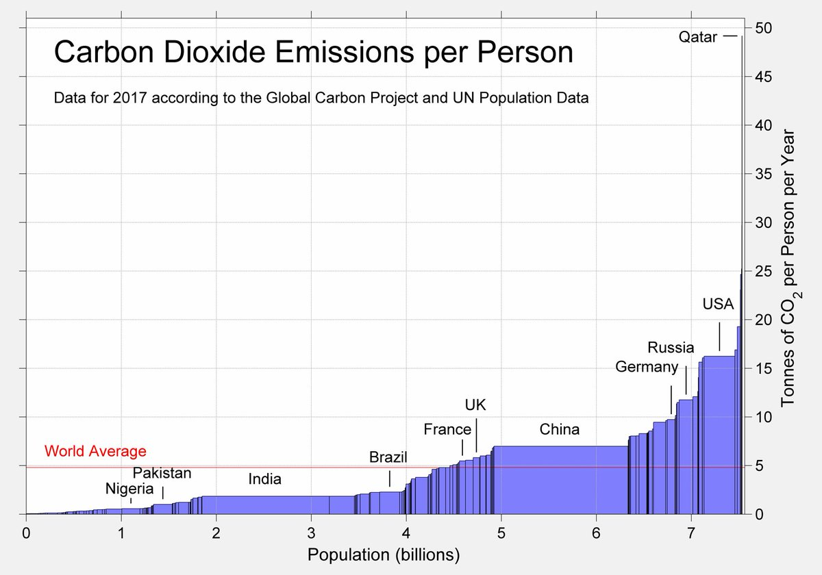 Co2 Emissions By Country >> Robert Rohde On Twitter Carbon Dioxide Emissions Per