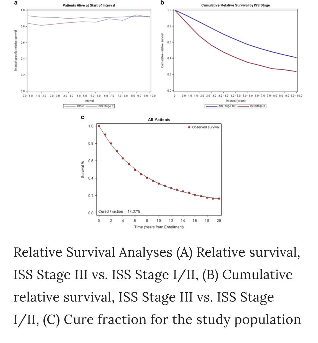 Blood Cancer Journal #BCJ Long term survival of 7291 pts on myeloma trials (90% enrolled pre-thalidomide): ~15% 20year survival; rate will be much higher now. Caveat: Results apply only to transplant eligible pts with good performance status @szusmani   https://www.nature.com/articles/s41408-018-0155-7 …