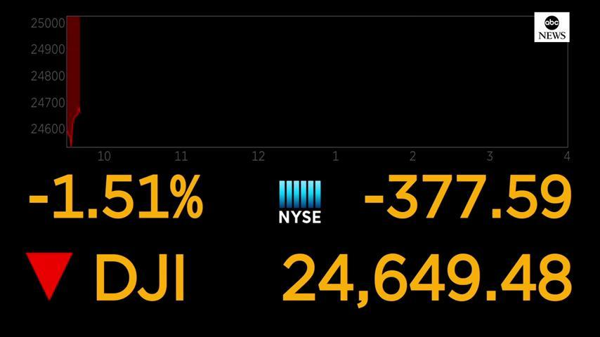 JUST IN: Stocks plunge as arrest of Chinese tech executive sparks fears of escalating U.S.-China tensions. https://t.co/LuhgQQE87h