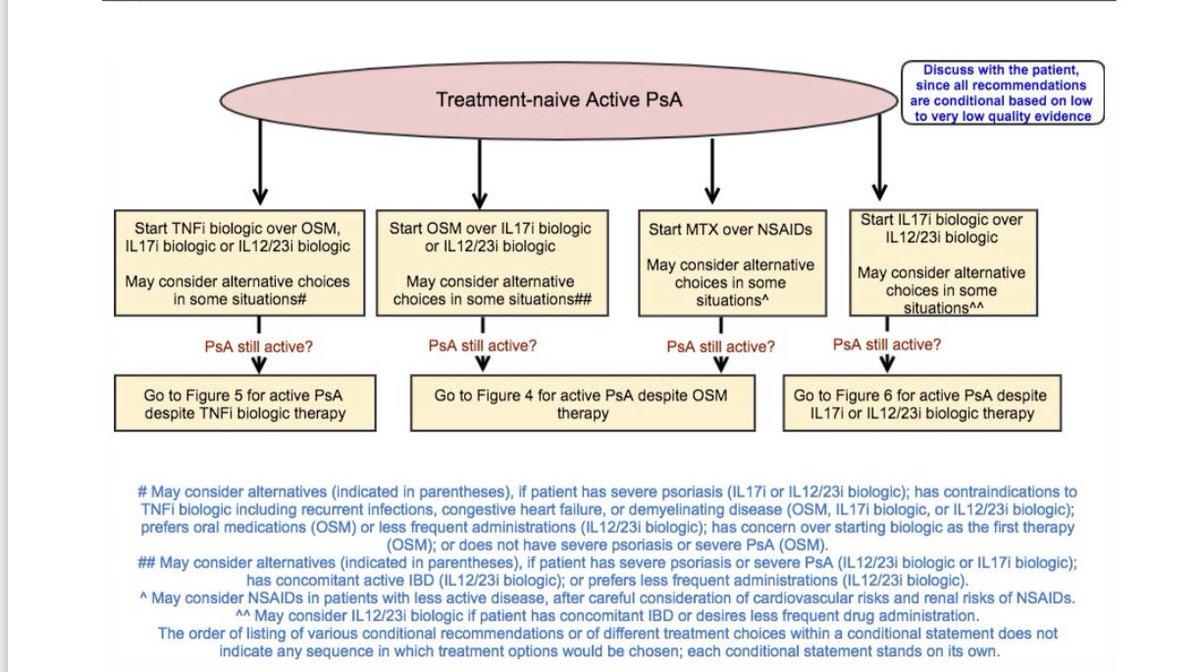 Psoriatic arthritis guidelines,
