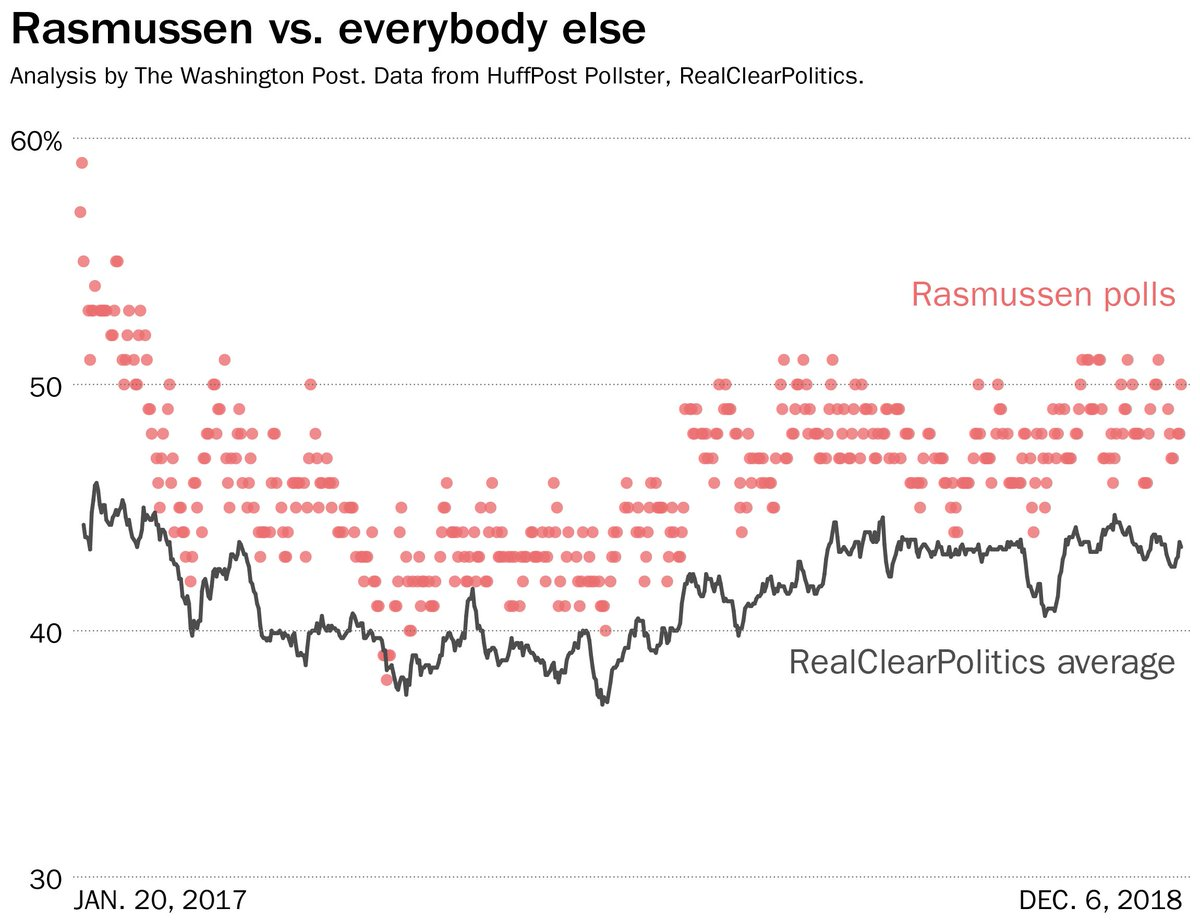 99.4 percent of the time, Rasmussens polls have been friendlier to Trump than the RCP average. wapo.st/2G6aRqr