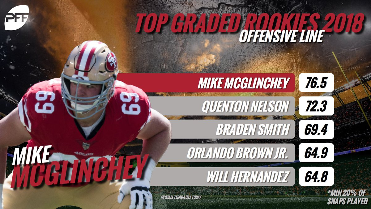 The highest graded rookie offensive linemen in the NFL so far this season.