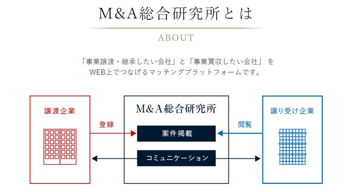 国内初のAIレコメンドシステムを実装した完全無料M&Aプラットフォーム「M&A総合研究所」をリリース