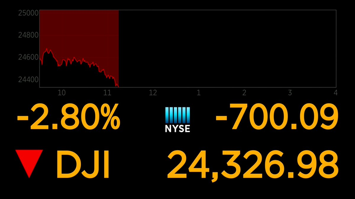 BREAKING: Dow plunges 700 points, bringing two-day losses to more than 1,500 points https://t.co/9t6m4bRRUn