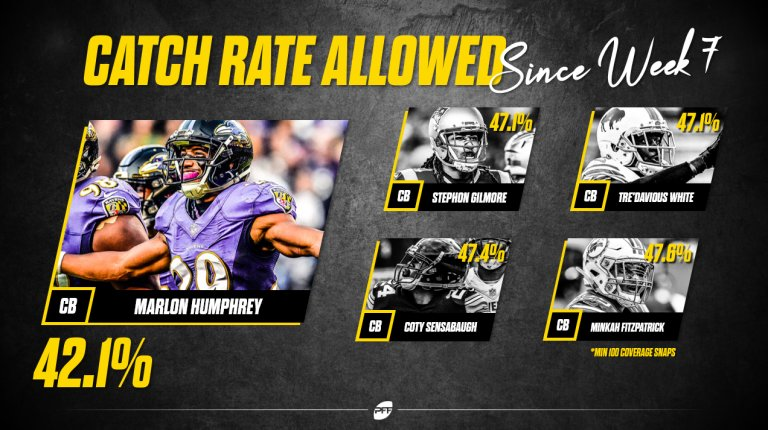 Since Week 7, Ravens cornerback Marlon Humphrey is allowing the lowest catch rate in the NFL. That, and an observation on every team in the NFL below. ⬇️ ⬇️ ⬇️ profootballfocus.com/news/pro-stats… (via @PFF_NateJahnke)