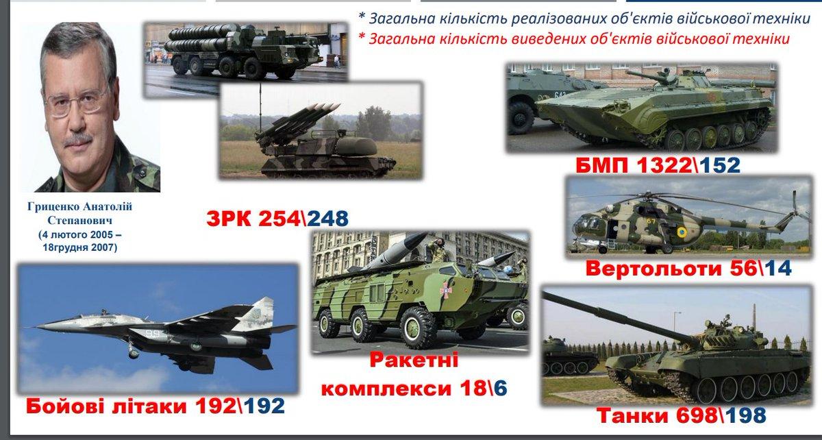 Треба притягнути до відповідальності тих, хто продавав армію дешевше ніж металобрухт, - Пашинський - Цензор.НЕТ 7965