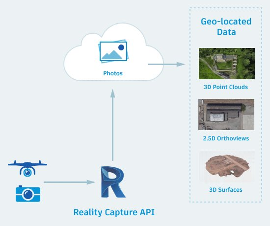 You can use the #Forge Reality Capture API to build an application to convert 2D photos to 3D files. To get up and running quickly, check out the documention on the Photo to 3D Idea Page: https://autode.sk/2rqrSkQ