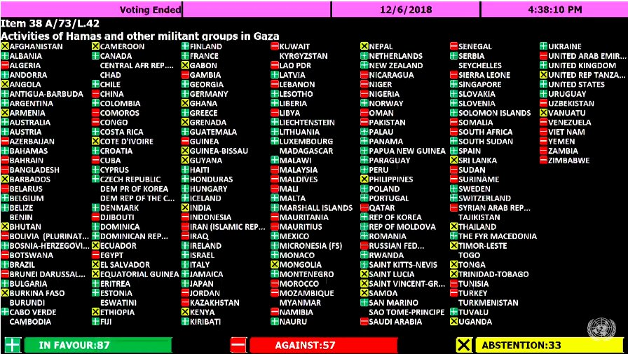 #BREAKING: The #UNGA votes 87 Yes, 57 Against and 33 Abstentions.  Vote to condemn #Hamas fails because it does not gain 2/3 majority.  This is a dark dark - irreparable stain - on the @UN. Today, they voted to side with Hamas.<br>http://pic.twitter.com/uc2h2Y1K2O