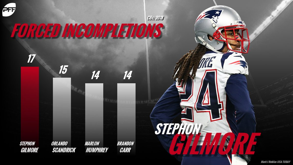 Stephon Gilmore leads all defensive backs with 17 forced incompletions so far this season.
