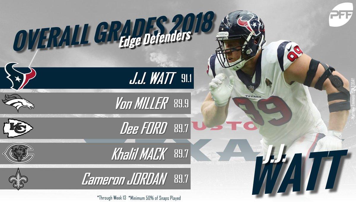 J.J. Watt has been the top edge defender in the NFL so far this season.