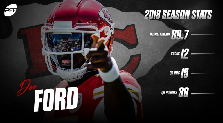 Which players are standing out in contract years? @PFF_Mike takes a look: ⬇️ ⬇️ ⬇️ profootballfocus.com/news/pro-the-n…