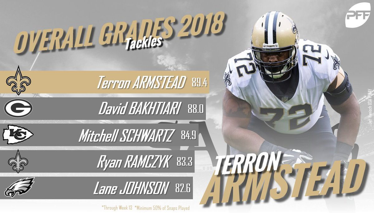 The top graded offensive tackles in the NFL so far this season.