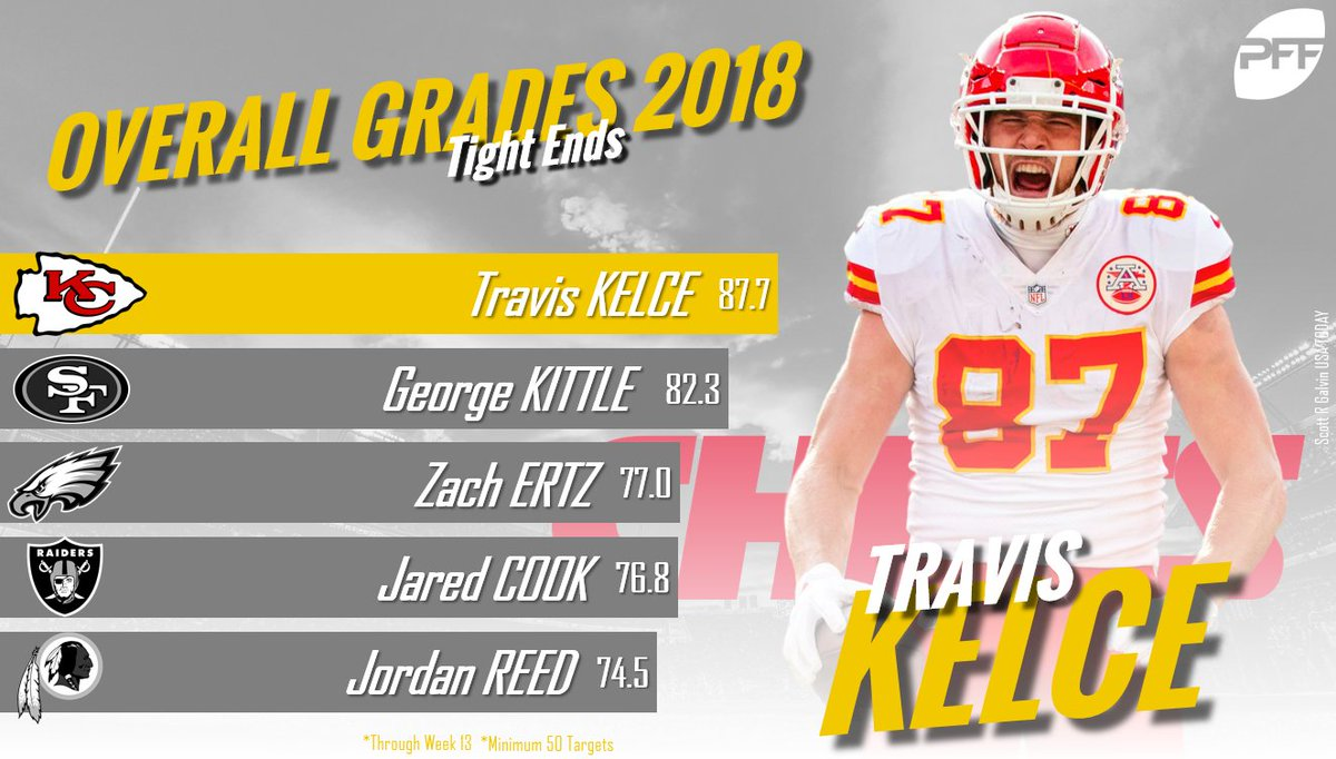 The top graded tight ends in the NFL so far this season.