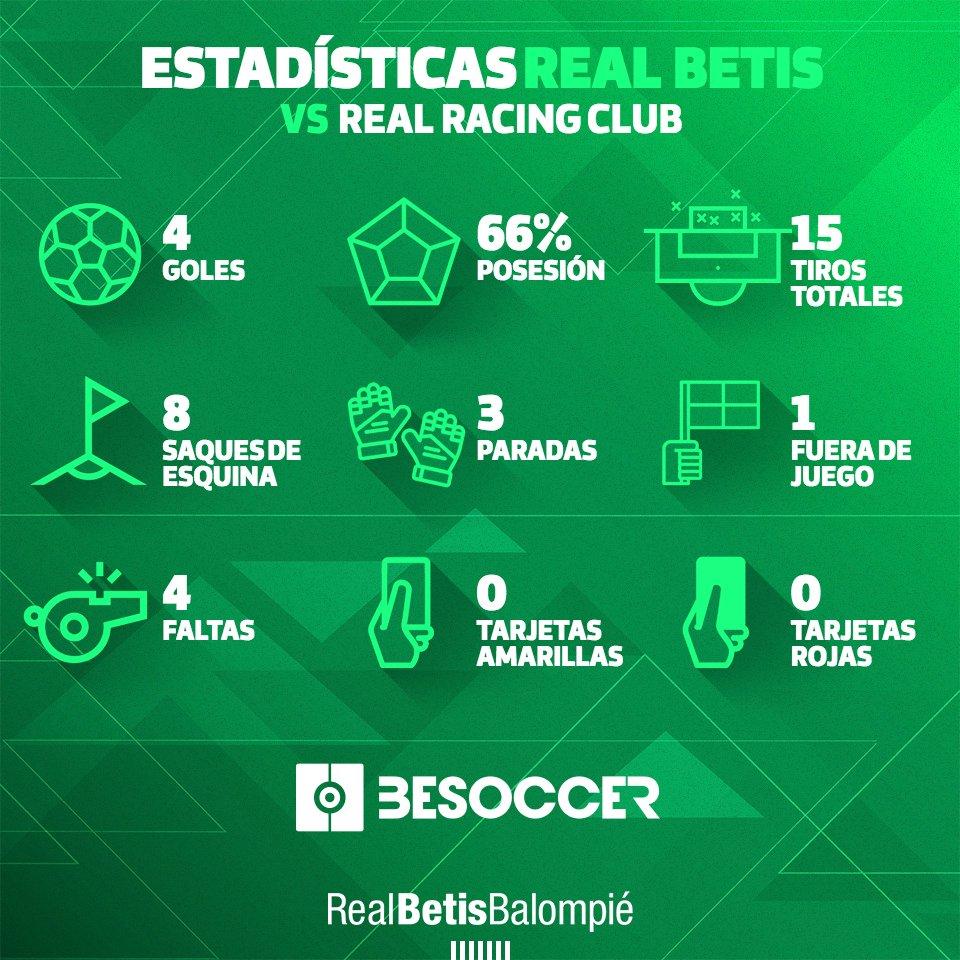 ¡Estas fueron las estadísticas del triunfo contra el @realracingclub! 📊👀😇 #DíaDeBetis #CopaDelRey
