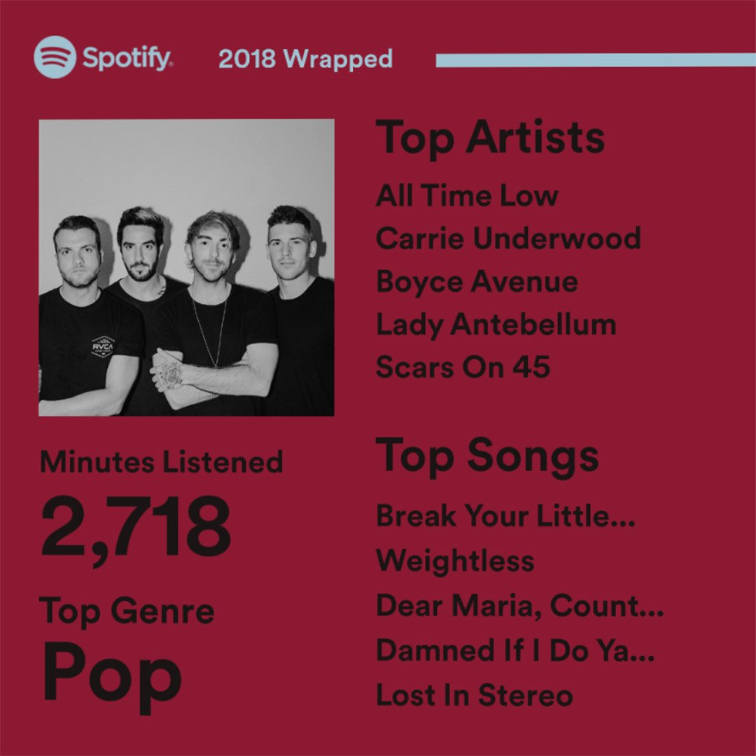 Lynnway's photo on #SpotifyWrapped2018