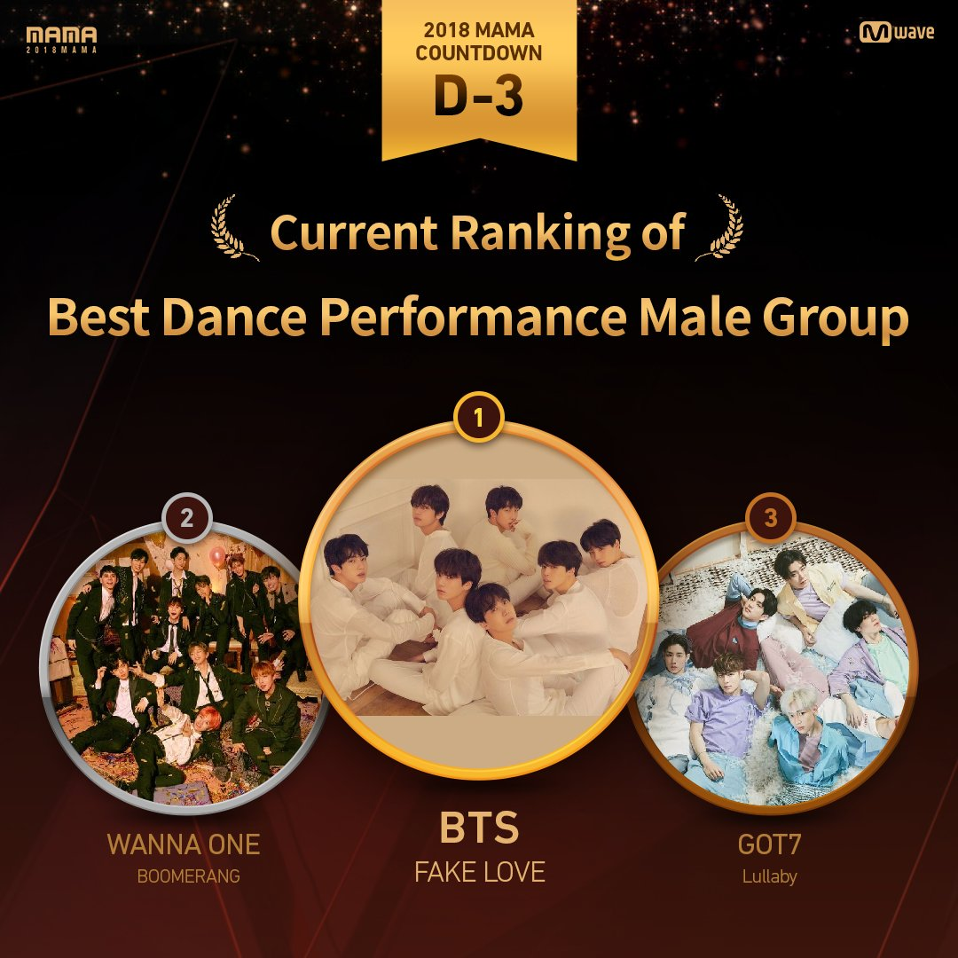 [#2018MAMA  COUNTDOWN] Current rankings as of &quot;D-3&quot;  Best Dance Performance Male Group #BTS  - #FAKELOVE #WannaOne  - #BOOMERANG #GOT7  - #Lullaby     Vote NOW at  http:// 2018MAMA.com  &nbsp;  <br>http://pic.twitter.com/8lJunEzbKj