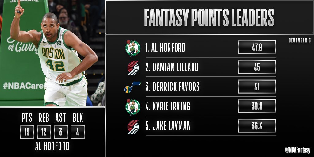 The #NBAFantasy leaderboard is littered with @celtics and @trailblazers for December 6th!