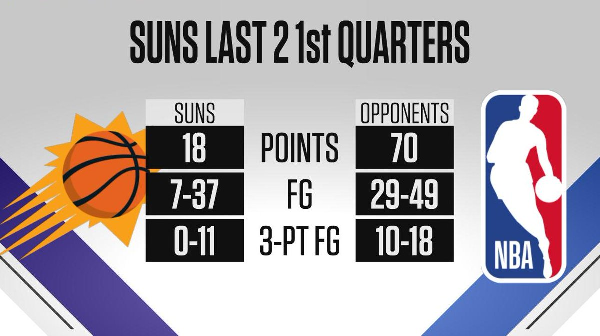 The Suns have been outscored 70-18 in their last 2 opening quarters.