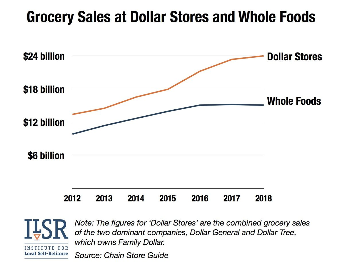 We find that the 2 major dollar store chains of Dollar General and Dollar Tree ( ICYMI Dollar Tree acquired Family Dollar brand stores in 2015) are feeding more Americans than Whole Foods is.  <br>http://pic.twitter.com/OOK7TjnsP8