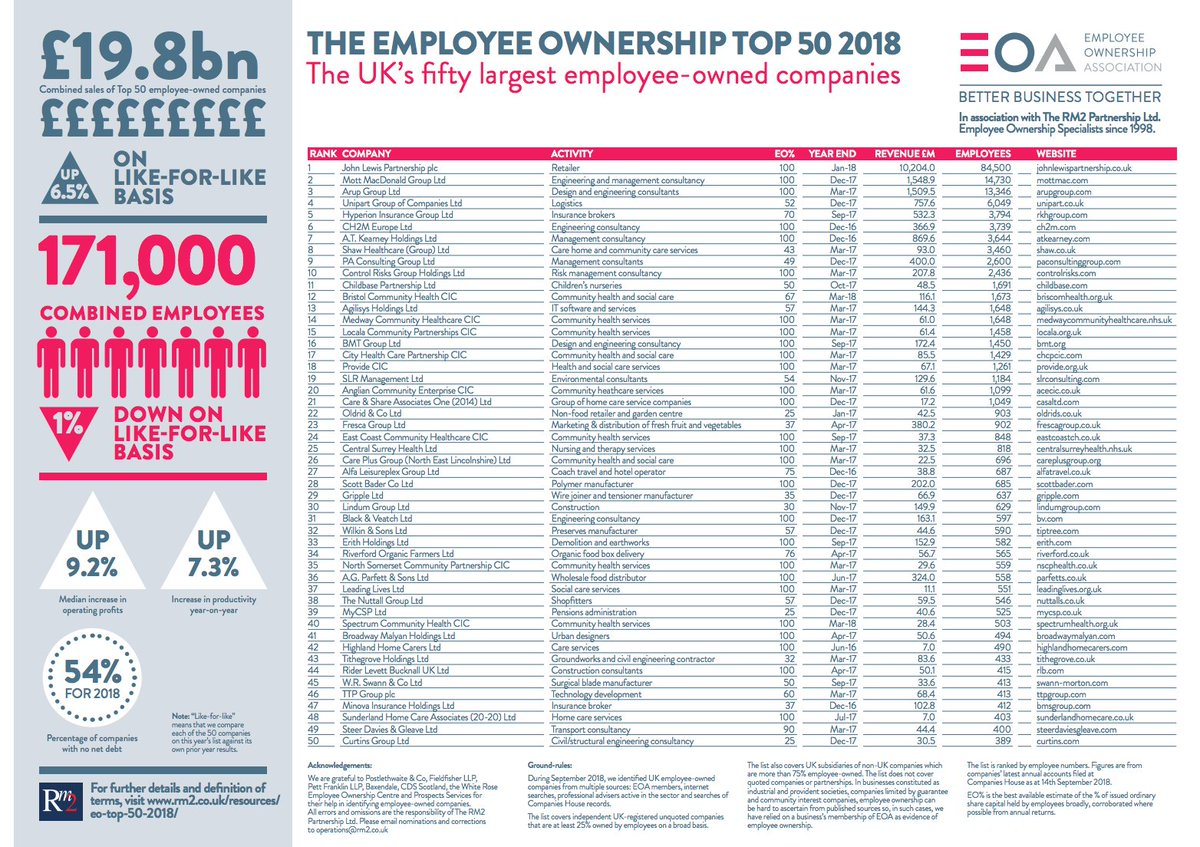 Top 50 #EmployeeOwned companies in the UK in 2018 📝 The largest employee-owned company in the UK is still the John Lewis Partnership. Find out more about the ranking and who the close contenders are in the annual league table... Link: https://www.rm2.co.uk/resources/blog/winner-award-largest-employee-owned-company… @EmployeeOwned
