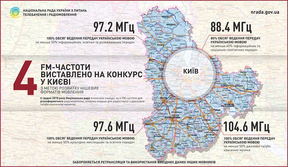 Національна рада оголосила форматні конкурси на 4 FM-частоти у Києві http://bit.ly/2BXQU0X #НацРада #МінСтець