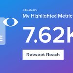 My week on Twitter 🎉: 1 Mention, 2.52K Mention Reach, 4 Likes, 8 Retweets, 7.62K Retweet Reach. See yours with https://t.co/rF5y8MSrf4